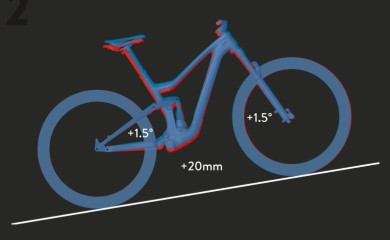 Traction Control mode's effect on climbing geometry. Full lockout mode maintains similar angles and raises the bottom bracket height further.