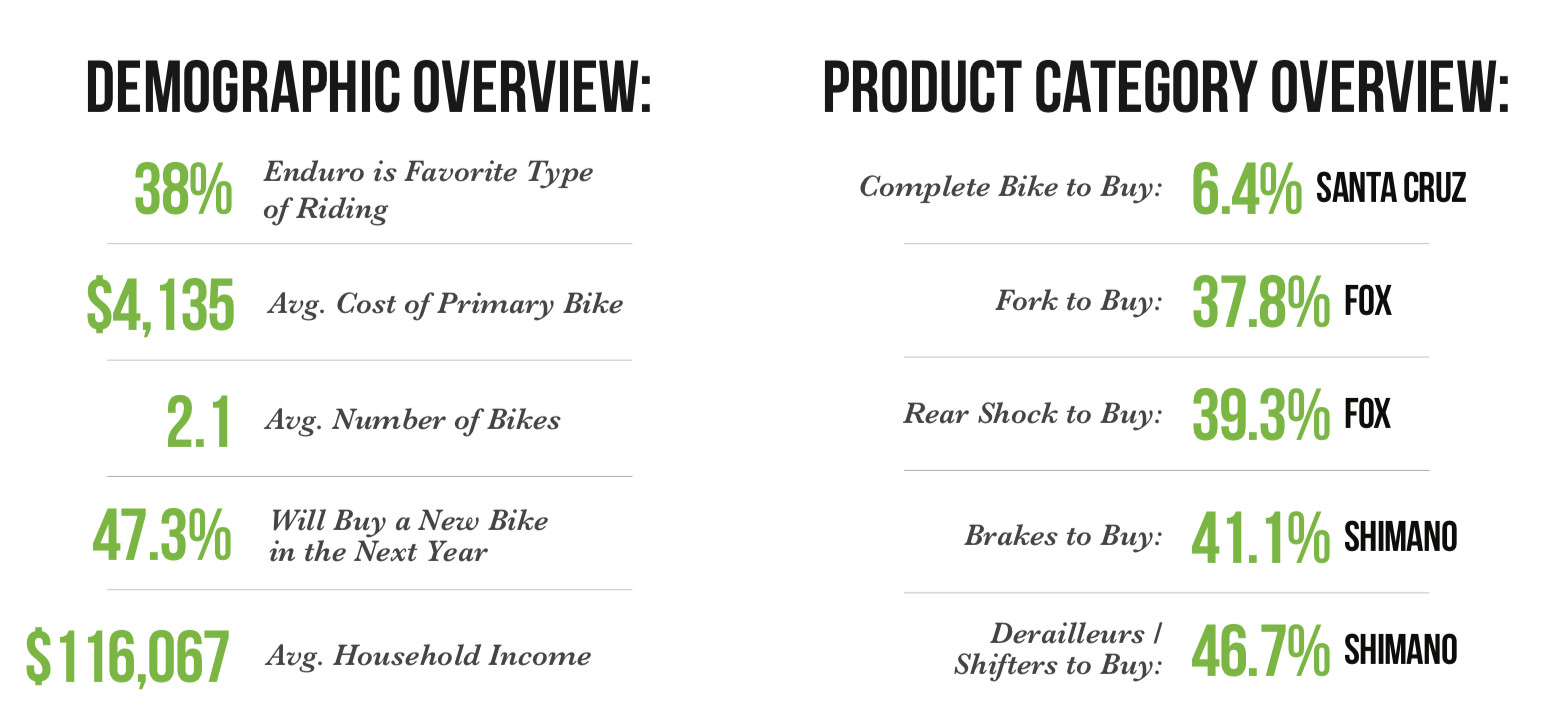 Vital MTB's 2020 reader survey summary of over 10,000 mountain biking participants.