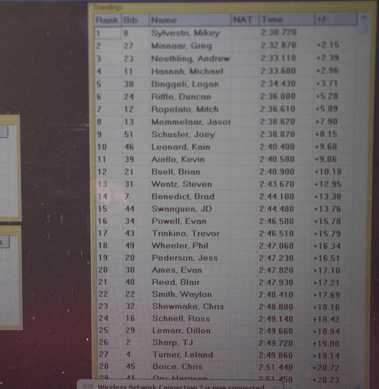 Triple DHip Stage 1 Pro Men Results